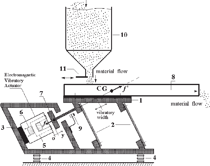 Typical construction of a vibratory feeder (conveyor) with