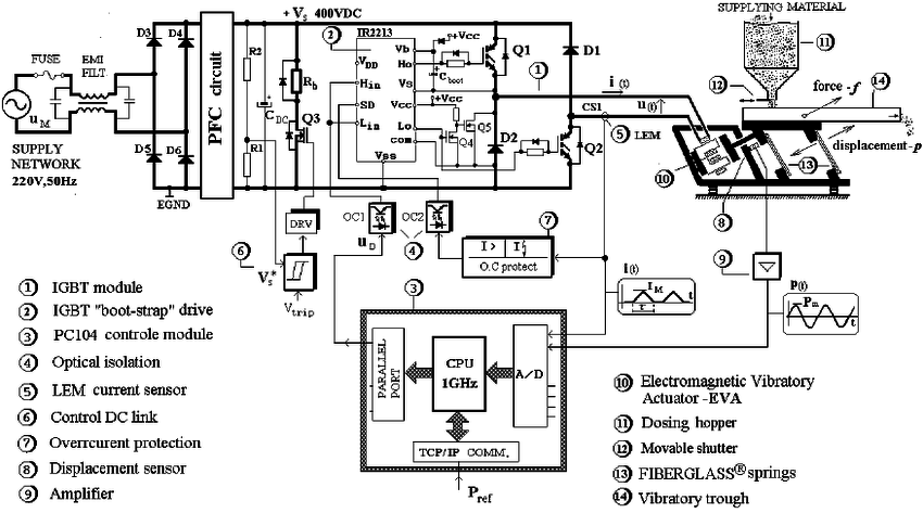 Block diagram of the realized current controller of the