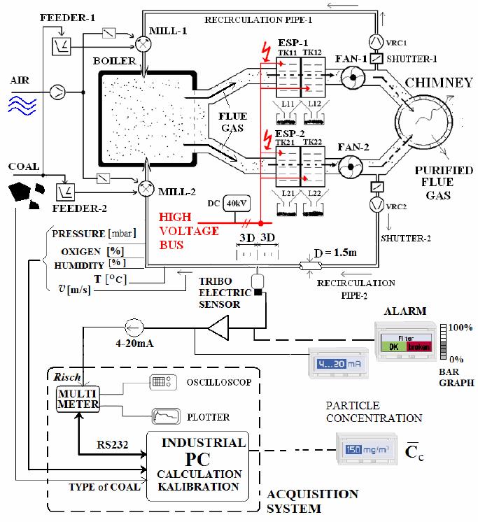 Block diagram of measuring equipment in ESP plant on TPP