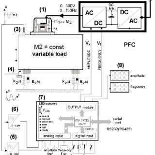 (PDF) Optimization of the Operation and Frequency Control