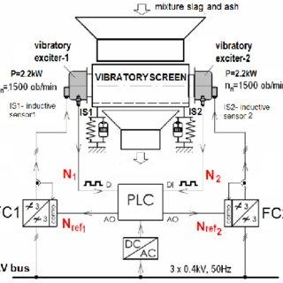 The block scheme of open-loop control (sensor-less) of