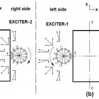 The structure of open-loop control of vibratory exciters