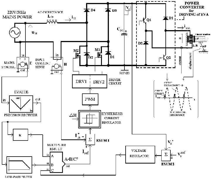 Single phase rectifier comprising the input PFC circuit