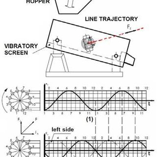 The drive of old system of vibratory screens on thermal