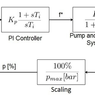 Block diagram presentation of the simplified pump system