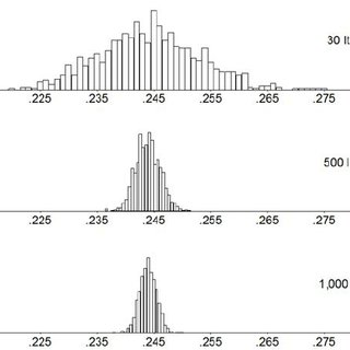 Relationship between precision of estimated average search