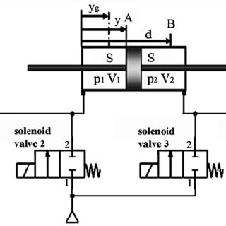 Pneumatic circuit of for PWM control with four 2/2 valves