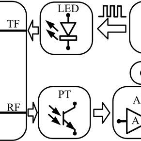 (PDF) A simple fibre optic inclination sensor based on the