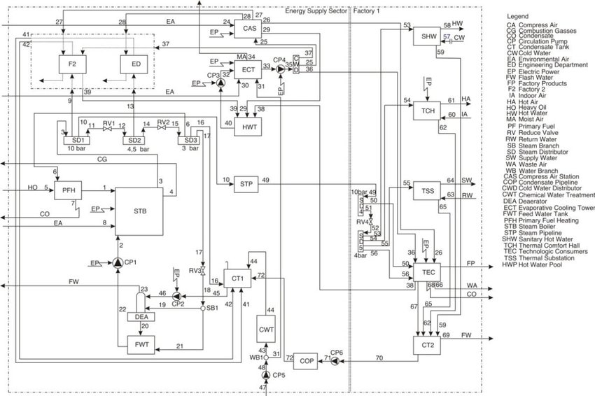 Flow diagram of the representative industrial plant