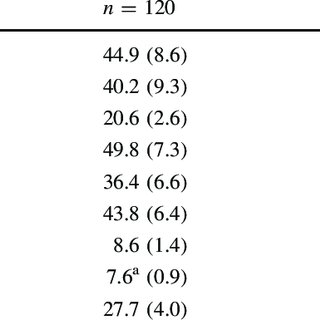 Classification Descriptors for Scaled Score Performance on