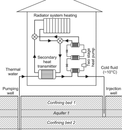 scheme of heating of building by a two stage heat pump and reinjection of utilized waters [ 850 x 988 Pixel ]