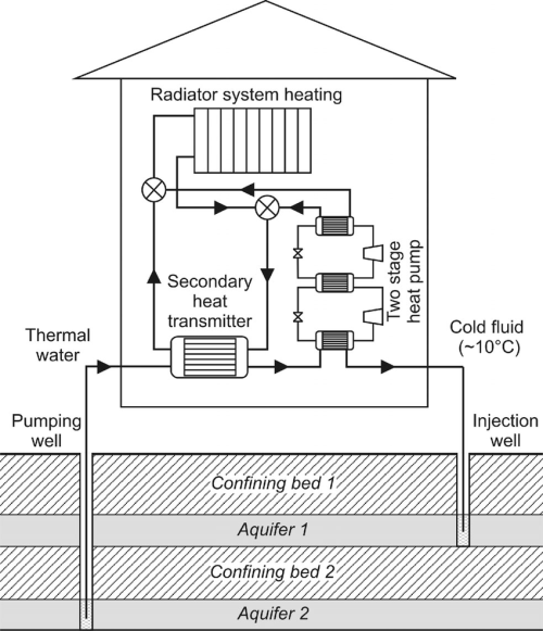 small resolution of scheme of heating of building by a two stage heat pump and reinjection of utilized waters