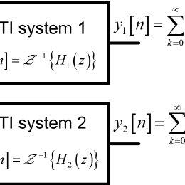 Simulink block diagram of the fifth order Σ−Δ modulator