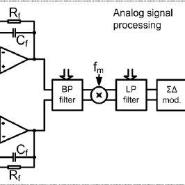 (PDF) Design of integrated sensor system for detection of