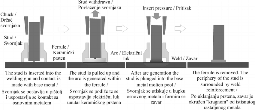 Welding operation sequence for drawn arc welding with