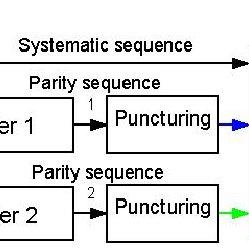 (PDF) Comparison of decoding algorithms for concatenated