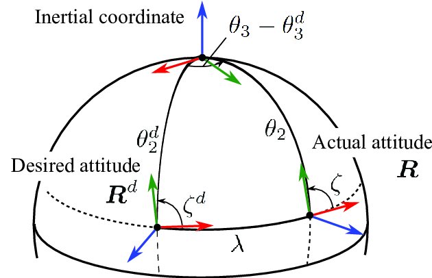 Spherical geometry model used to represent the attitude