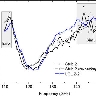 EM simulation results of differential and single-ended