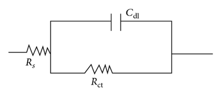 Equivalent circuit diagram: Rs is solution resistance, Rct