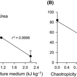 Inhibition coefficients for a range biocontrol agents used