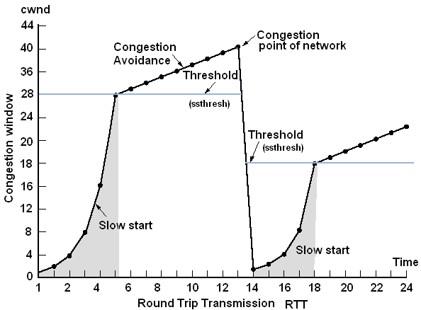 Protocol stack The control plane stack additionally