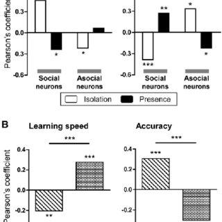 Correlation between neuronal activity and behavior