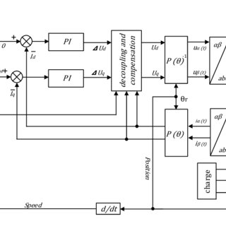 (PDF) Sliding-Mode Speed Control of PMSM with Fuzzy-Logic
