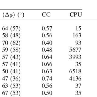 (PDF) Phasing via SAD/MAD data: The method of the joint