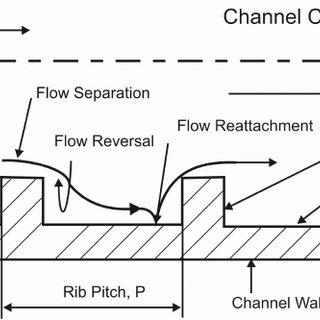 (PDF) Gas turbine blade cooling at mid-chord region by