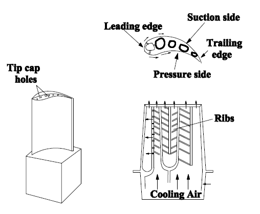Schematic sketch of a typical gas turbine blade