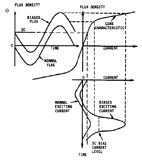 2 Excitation current of a transformer as a result of a dc