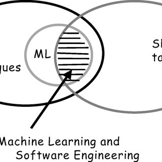 (PDF) Machine learning and software engineering
