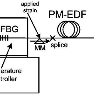 (PDF) A Dual-Wavelength Fiber Laser Sensor System for