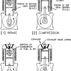 4 Stroke Petrol Engine Diagram 2005 Chevy Impala Four Strokes Of The Download Scientific