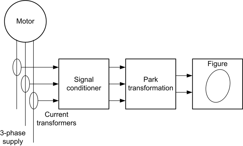 Block Diagram of MCSA using Park's vector approach