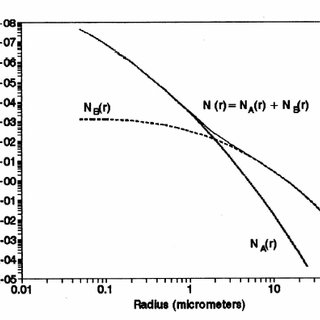(PDF) The role of coagulation and sedimentation mechanisms