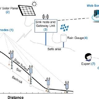 giordon car alarm system wiring diagram 79 corvette starter duc tan tran professor associate phd vietnam national of the proposed