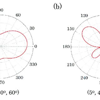 a) 2D map in the yz plane of the distribution of the