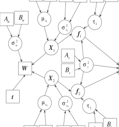 directed acyclic graph for hierarchical bayesian model with continuous download scientific diagram [ 850 x 1074 Pixel ]