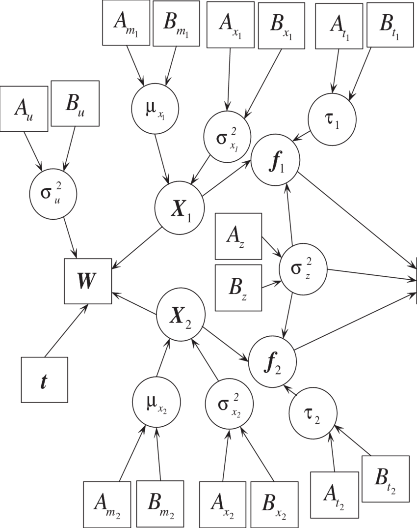 medium resolution of directed acyclic graph for hierarchical bayesian model with continuous download scientific diagram