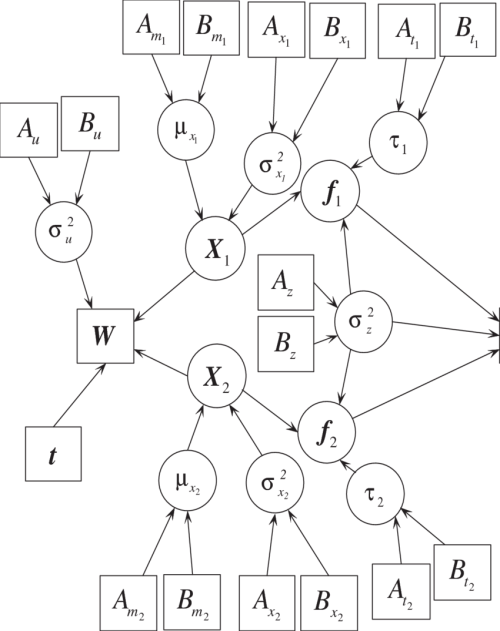 small resolution of directed acyclic graph for hierarchical bayesian model with continuous download scientific diagram