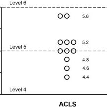 Allen Cognitive Level Screen (ACLS) scores of the