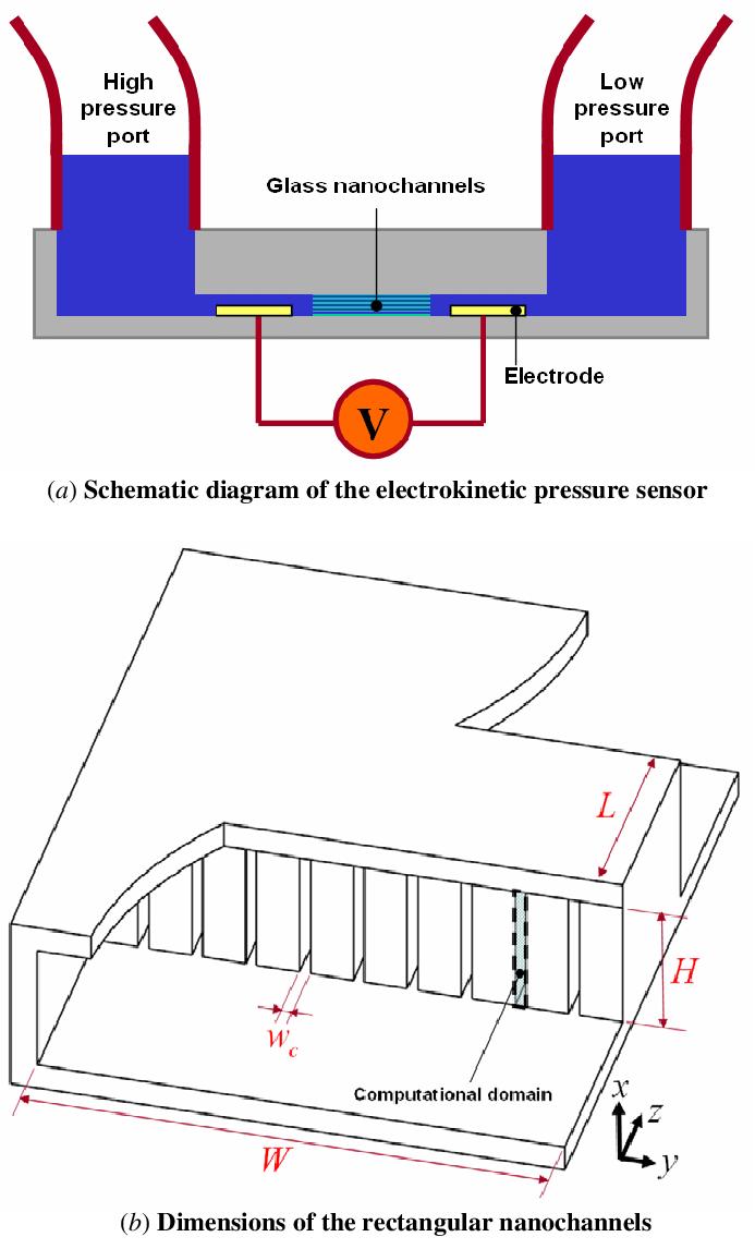 medium resolution of electrokinetic pressure sensor a schematic diagram of the electrokinetic pressure sensor and