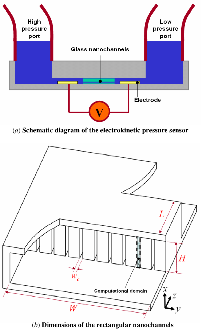 hight resolution of electrokinetic pressure sensor a schematic diagram of the electrokinetic pressure sensor and