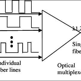 Block diagram of DWDM system Bandwidth Demand With the