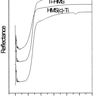 FT-IR spectra of HMS(c) binding Ti compounds at different