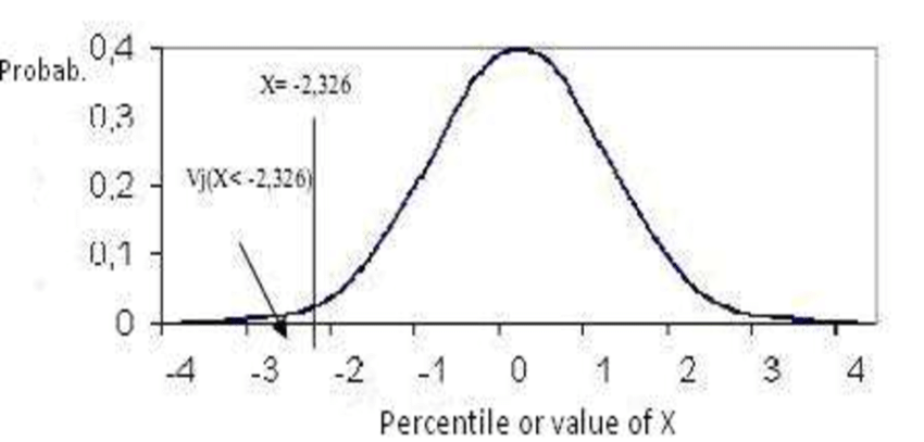 Percentile values and their probabilities with normal