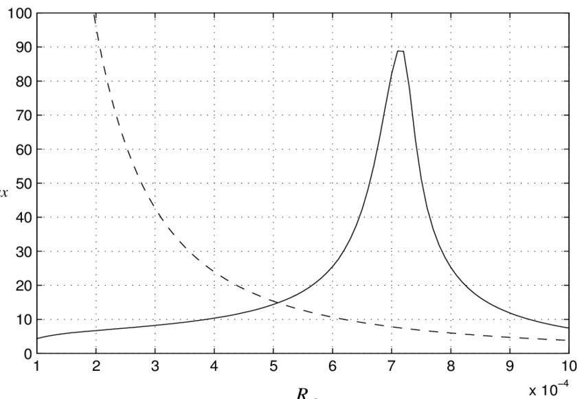 3: Variation of maximum average velocity (U max ) with