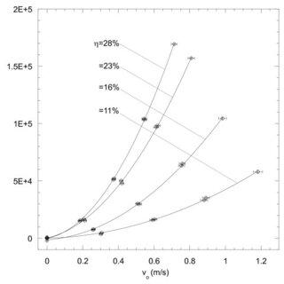 Pressure gradient versus Darcy velocity of MECs for