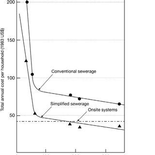 (PDF) Sanitation: What's the Real Problem?